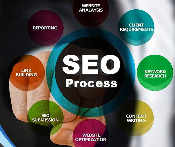 SEO process via LRB Digitalization seo expert in delhi NCR & Ghaziabad